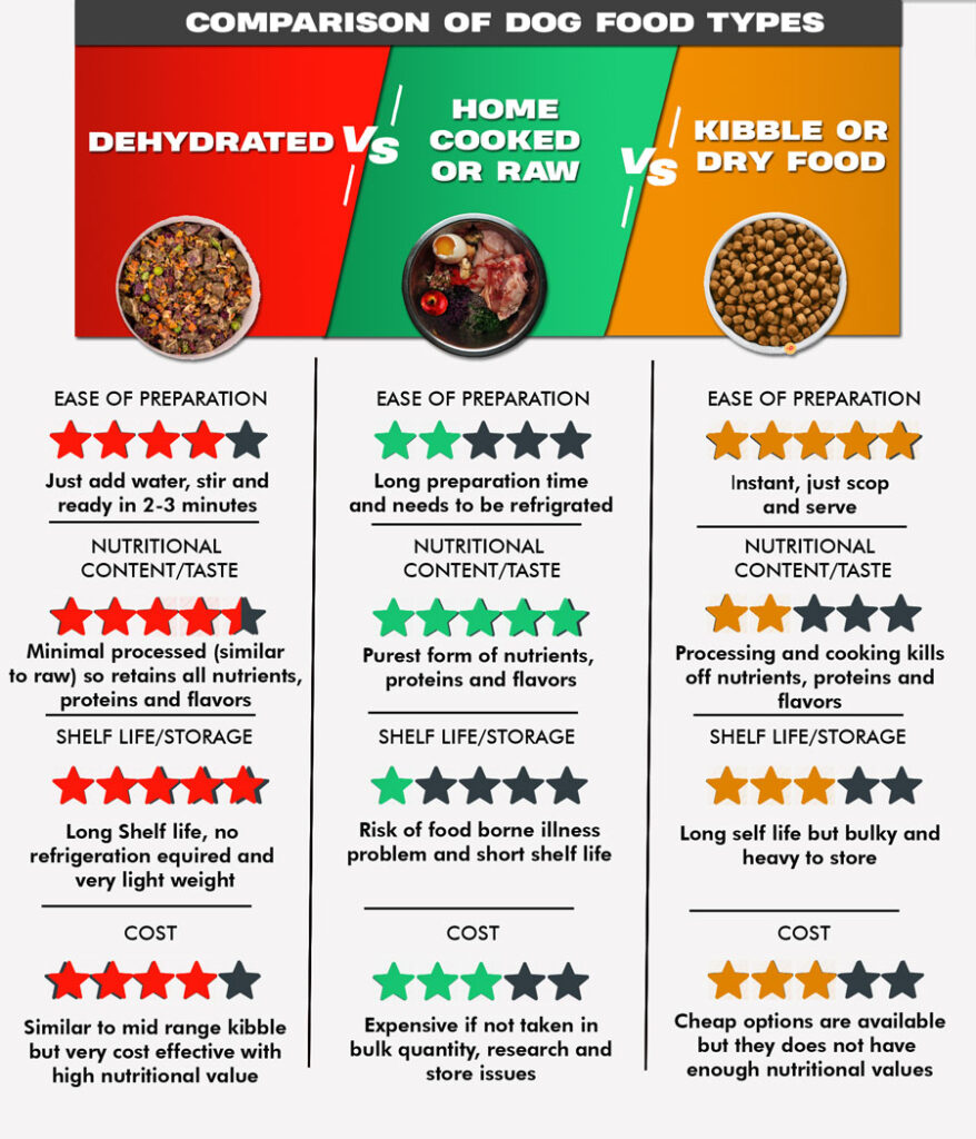 comparison between dehydrated pet food and kibble
